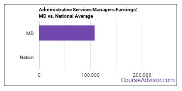Administrative Services Managers Earnings: MD vs. National Average