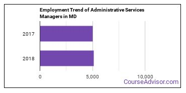 Administrative Services Managers in MD Employment Trend