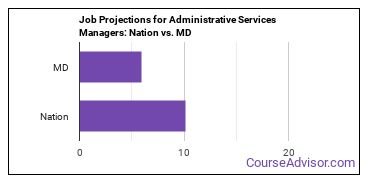 Job Projections for Administrative Services Managers: Nation vs. MD
