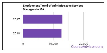Administrative Services Managers in MA Employment Trend