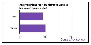 Job Projections for Administrative Services Managers: Nation vs. MA