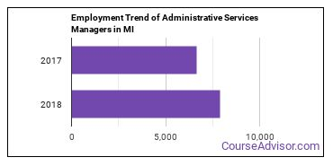 Administrative Services Managers in MI Employment Trend