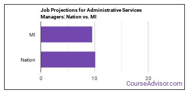 Job Projections for Administrative Services Managers: Nation vs. MI