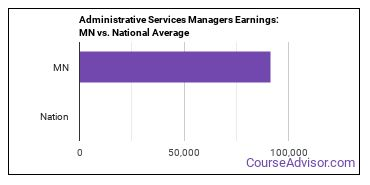Administrative Services Managers Earnings: MN vs. National Average