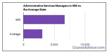 Administrative Services Managers in MN vs. the Average State