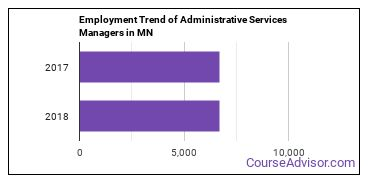 Administrative Services Managers in MN Employment Trend