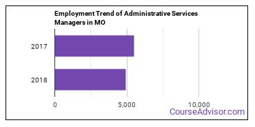 Administrative Services Managers in MO Employment Trend