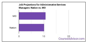 Job Projections for Administrative Services Managers: Nation vs. MO