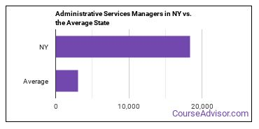 Administrative Services Managers in NY vs. the Average State