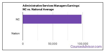 Administrative Services Managers Earnings: NC vs. National Average