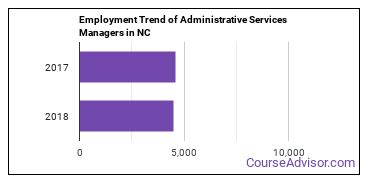 Administrative Services Managers in NC Employment Trend