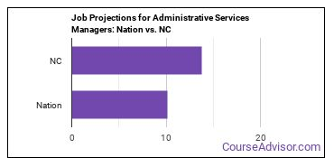 Job Projections for Administrative Services Managers: Nation vs. NC