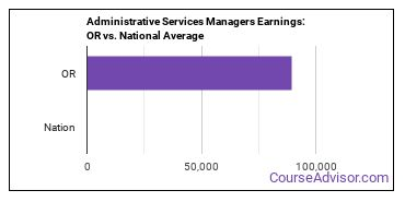 Administrative Services Managers Earnings: OR vs. National Average