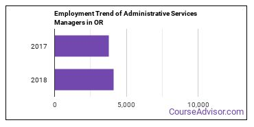 Administrative Services Managers in OR Employment Trend