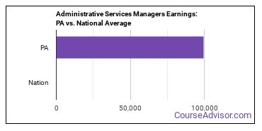 Administrative Services Managers Earnings: PA vs. National Average