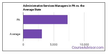 Administrative Services Managers in PA vs. the Average State