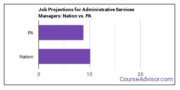 Job Projections for Administrative Services Managers: Nation vs. PA