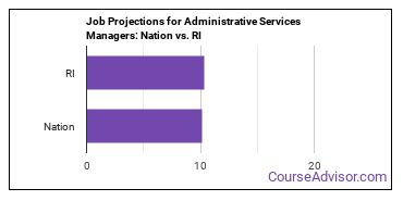 Job Projections for Administrative Services Managers: Nation vs. RI