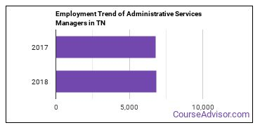 Administrative Services Managers in TN Employment Trend
