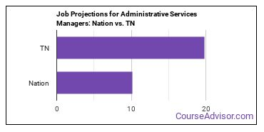 Job Projections for Administrative Services Managers: Nation vs. TN