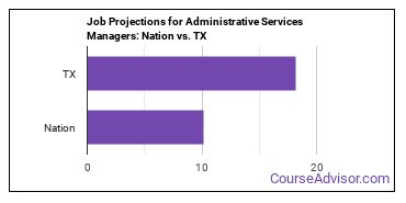 Job Projections for Administrative Services Managers: Nation vs. TX