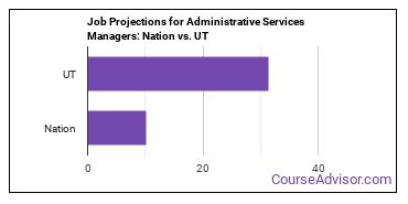 Job Projections for Administrative Services Managers: Nation vs. UT