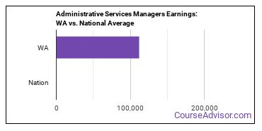 Administrative Services Managers Earnings: WA vs. National Average