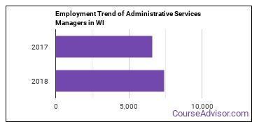 Administrative Services Managers in WI Employment Trend