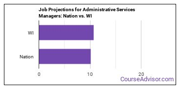 Job Projections for Administrative Services Managers: Nation vs. WI