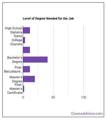 Adult Education and Literacy Teacher Degree Level
