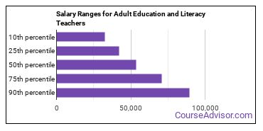 Salary Ranges for Adult Education and Literacy Teachers
