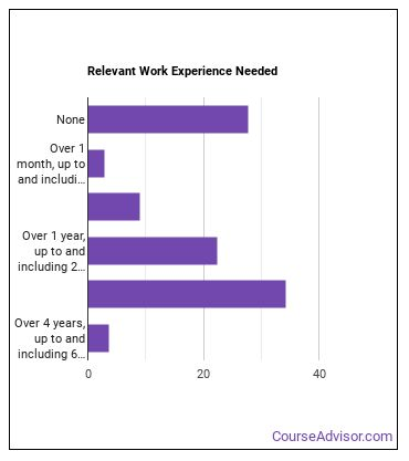 Adult Education and Literacy Teacher Work Experience