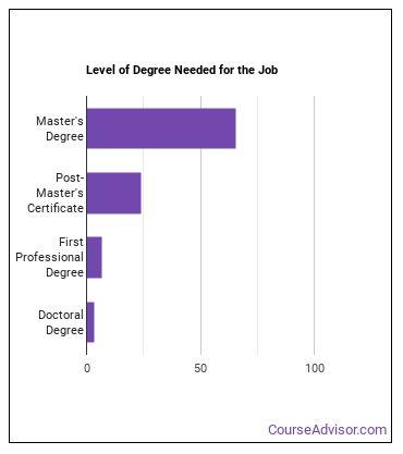 Advanced Practice Psychiatric Nurse Degree Level