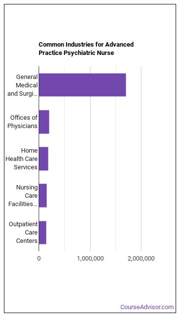 Advanced Practice Psychiatric Nurse Industries