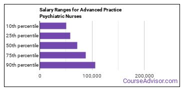 Salary Ranges for Advanced Practice Psychiatric Nurses