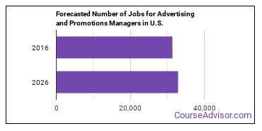Forecasted Number of Jobs for Advertising and Promotions Managers in U.S.
