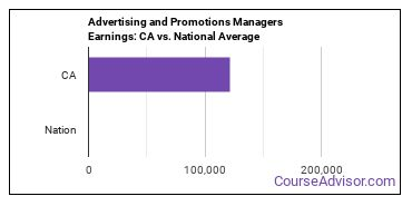 Advertising and Promotions Managers Earnings: CA vs. National Average