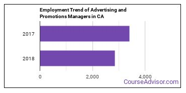 Advertising and Promotions Managers in CA Employment Trend