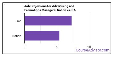Job Projections for Advertising and Promotions Managers: Nation vs. CA