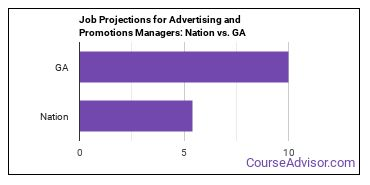 Job Projections for Advertising and Promotions Managers: Nation vs. GA