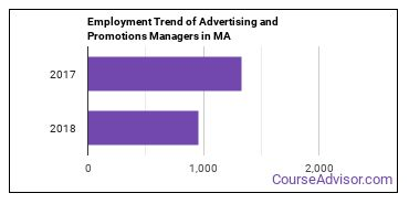 Advertising and Promotions Managers in MA Employment Trend