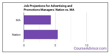 Job Projections for Advertising and Promotions Managers: Nation vs. MA