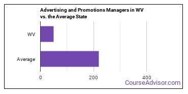 Advertising and Promotions Managers in WV vs. the Average State