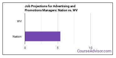 Job Projections for Advertising and Promotions Managers: Nation vs. WV