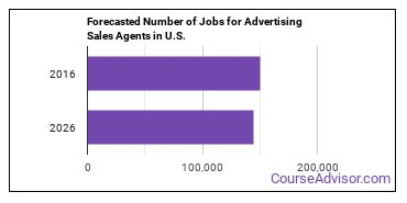 Forecasted Number of Jobs for Advertising Sales Agents in U.S.