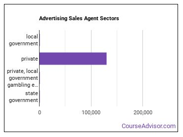 Advertising Sales Agent Sectors