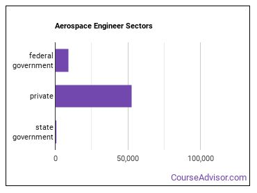 Aerospace Engineer Sectors