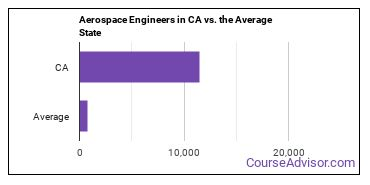 Aerospace Engineers in CA vs. the Average State