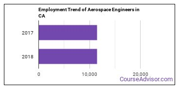 Aerospace Engineers in CA Employment Trend