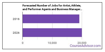 Forecasted Number of Jobs for Artist, Athlete, and Performer Agents and Business Managers in U.S.